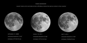 Super Moon Comparison