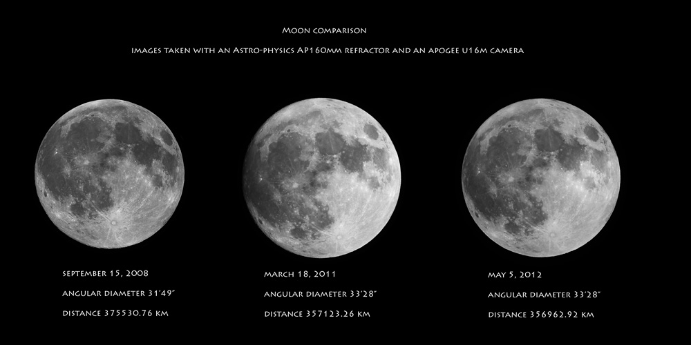 Super Moon Comparison